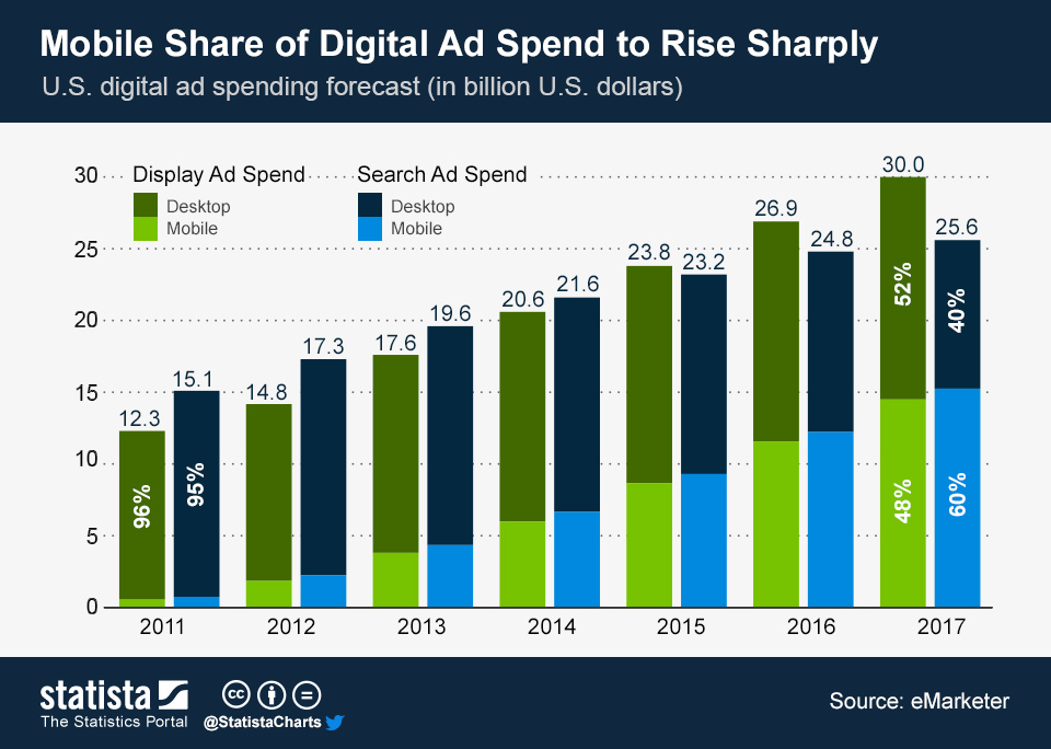 ChartOfTheDay_1388_Digital_ad_spend_in_the_US_n