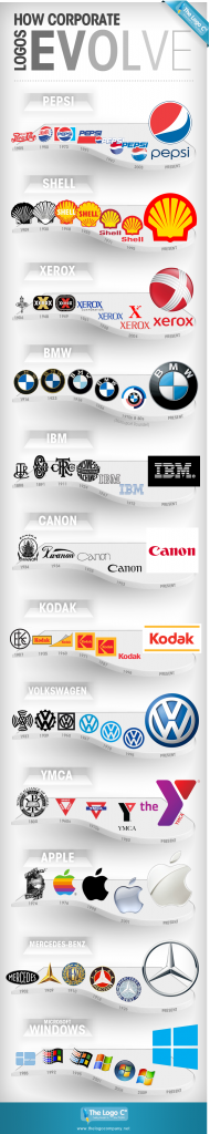 Logos Evolve 4 Should A Logo Be Timeless?